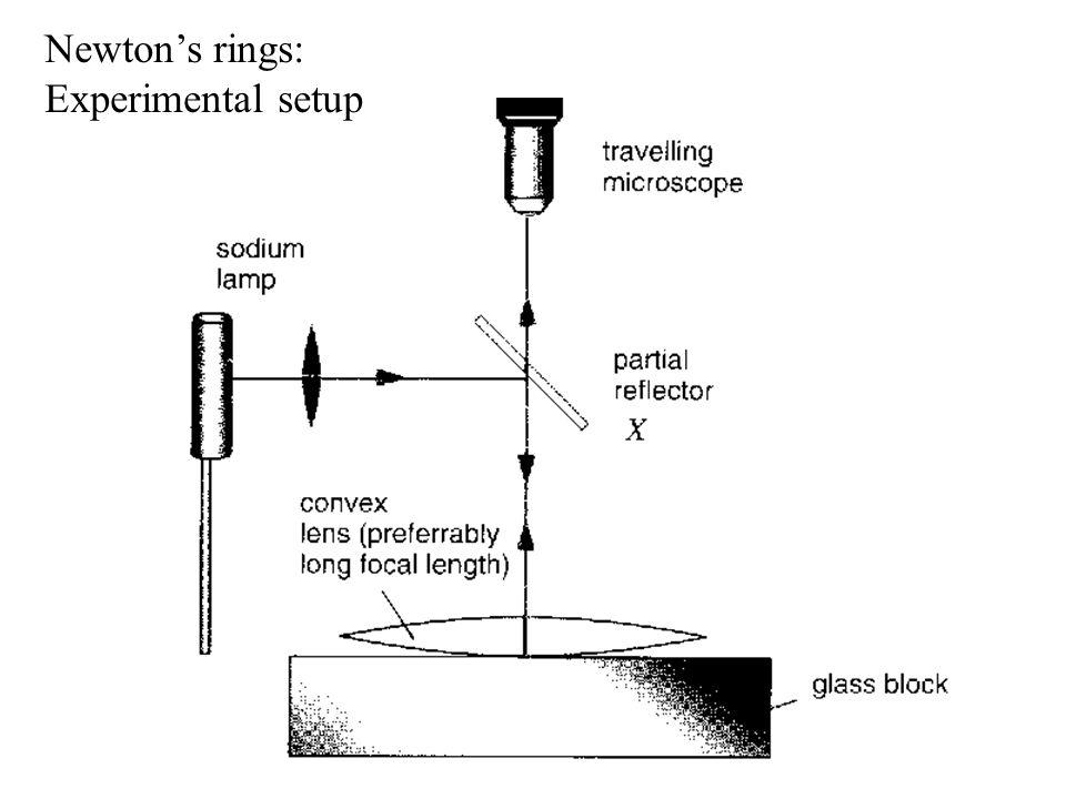 Newton's rings: Experimental setup