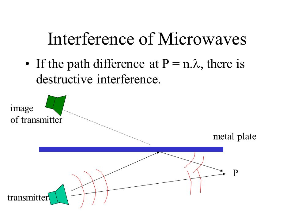 Interference of Microwaves