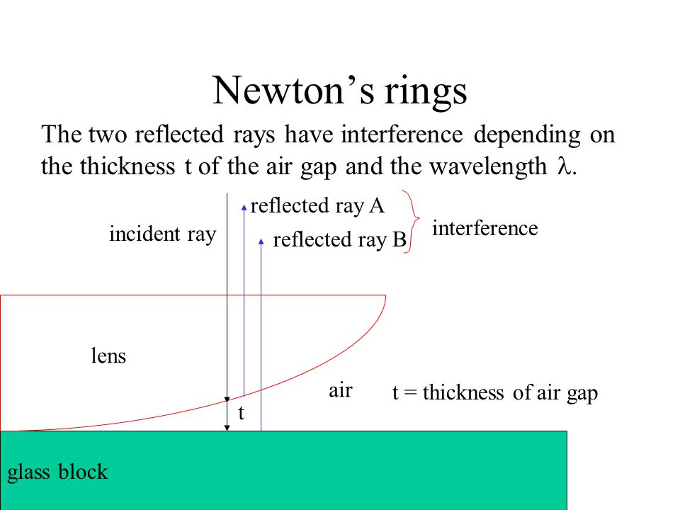 Newton's rings The two reflected rays have interference depending on