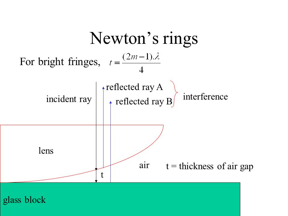 Newton's rings For bright fringes, reflected ray A interference