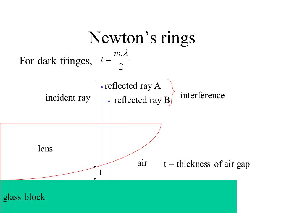 Newton's rings For dark fringes, reflected ray A interference