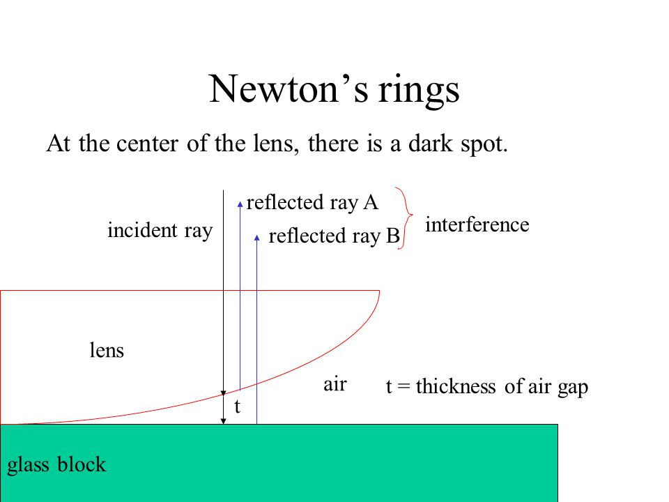 Newton's rings At the center of the lens, there is a dark spot.