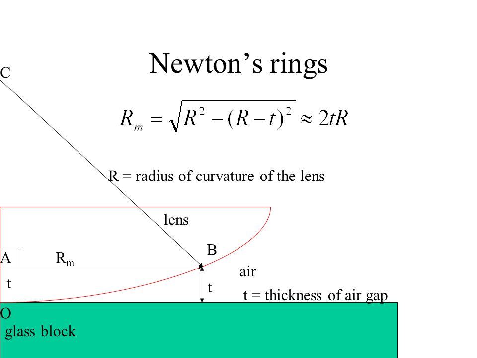 Newton's rings C R = radius of curvature of the lens lens B A Rm air t
