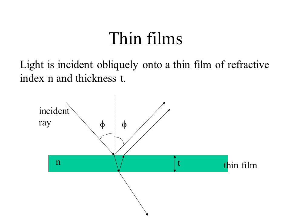 Thin films Light is incident obliquely onto a thin film of refractive