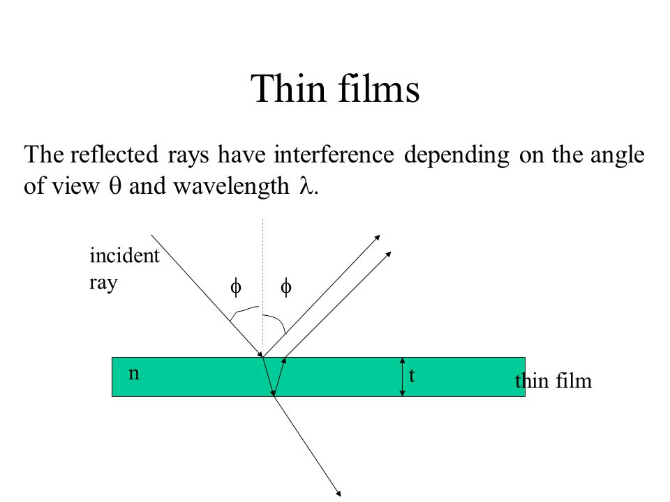 Thin films The reflected rays have interference depending on the angle