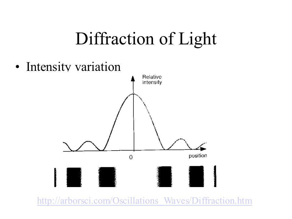 Diffraction of Light Intensity variation