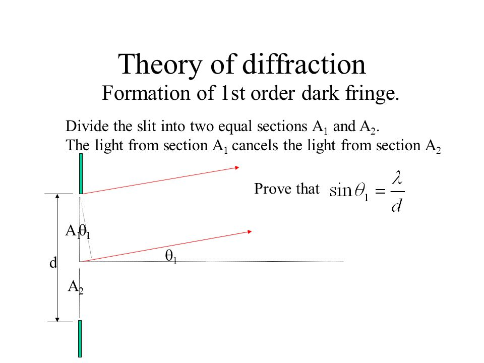 Theory of diffraction Formation of 1st order dark fringe.