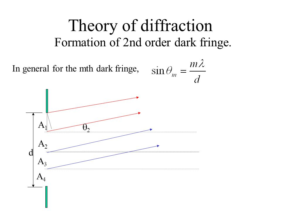 Theory of diffraction Formation of 2nd order dark fringe.