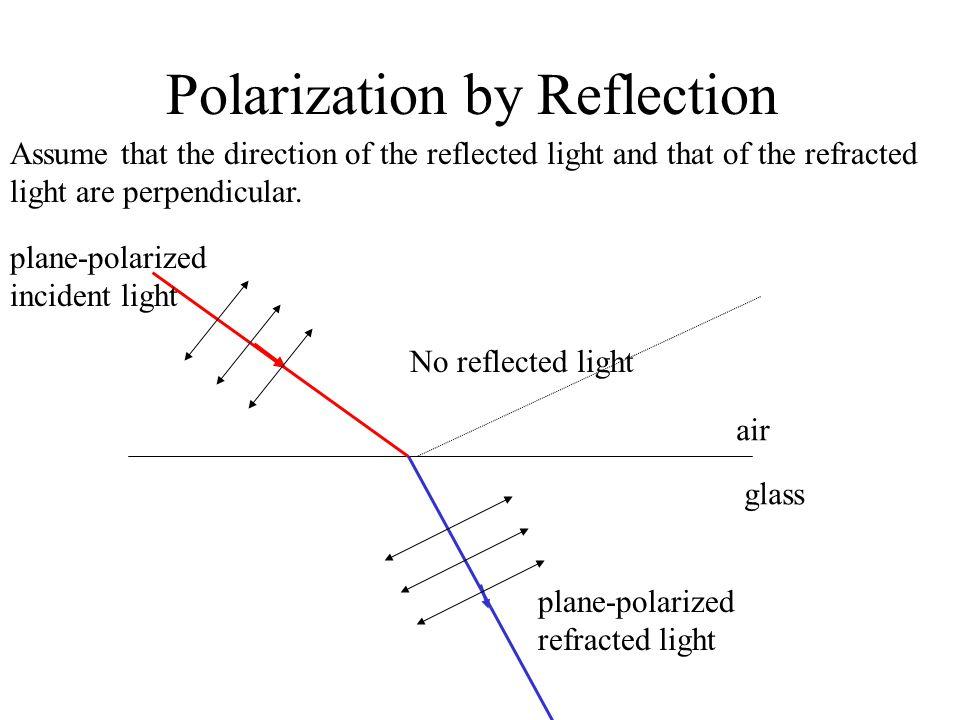Polarization by Reflection