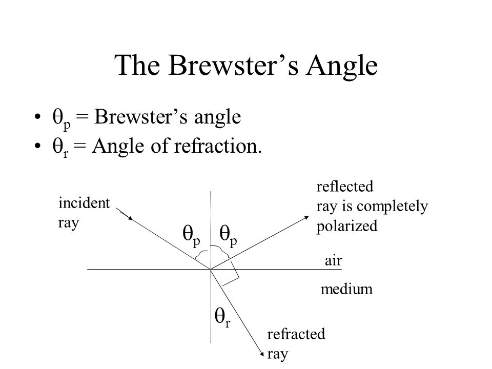 The Brewster's Angle p = Brewster's angle r = Angle of refraction.