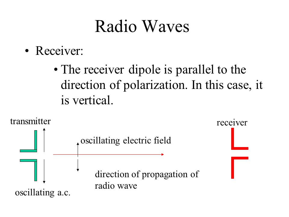 Radio Waves Receiver: The receiver dipole is parallel to the direction of polarization. In this case, it is vertical.