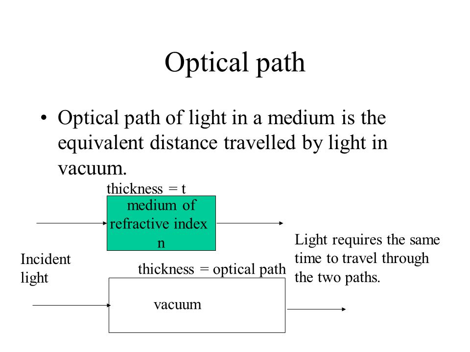 Optical path Optical path of light in a medium is the equivalent distance travelled by light in vacuum.