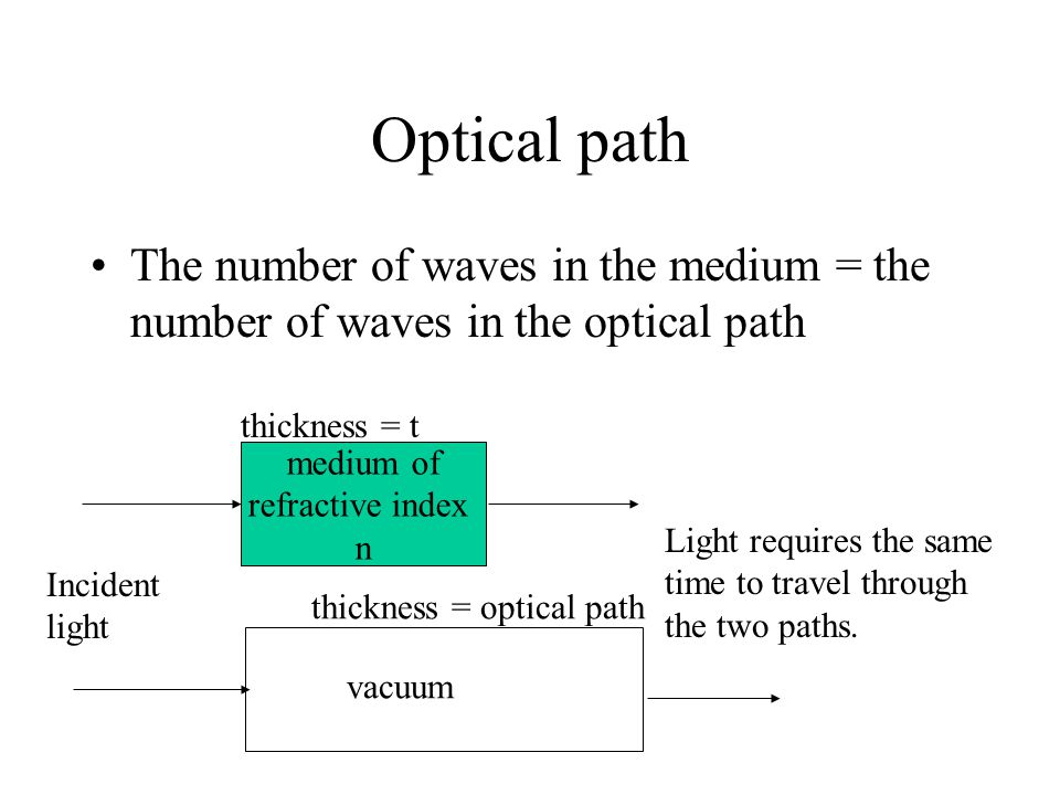 Optical path The number of waves in the medium = the number of waves in the optical path. thickness = t.