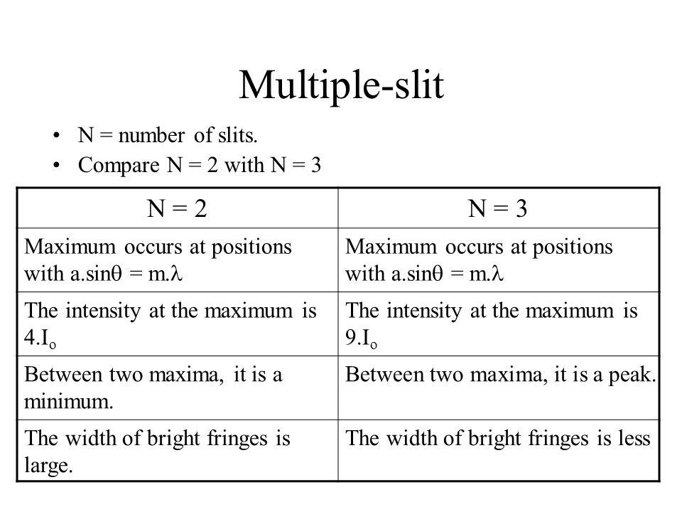 Multiple-slit N = 2 N = 3 N = number of slits.