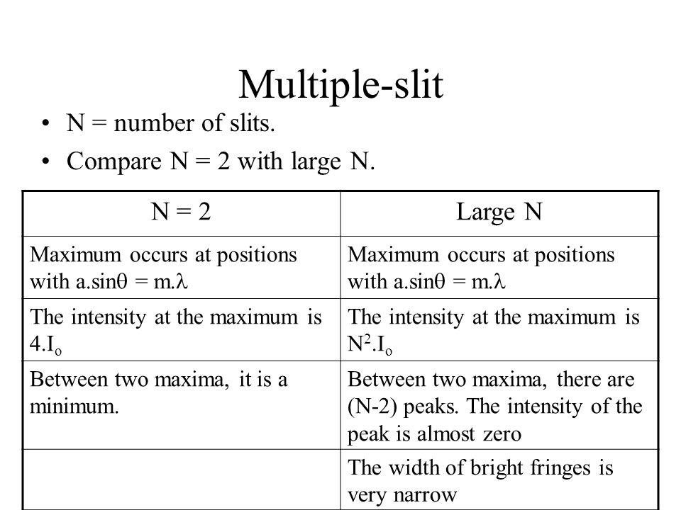 Multiple-slit N = number of slits. Compare N = 2 with large N. N = 2