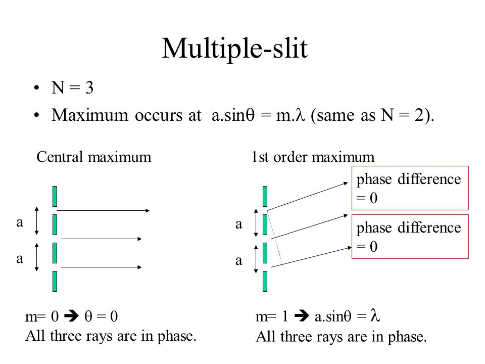 Multiple-slit N = 3 Maximum occurs at a.sin = m. (same as N = 2).