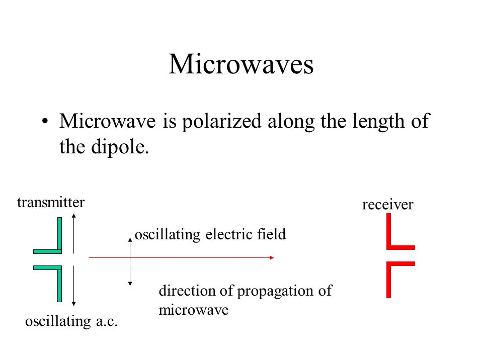 Microwaves Microwave is polarized along the length of the dipole.