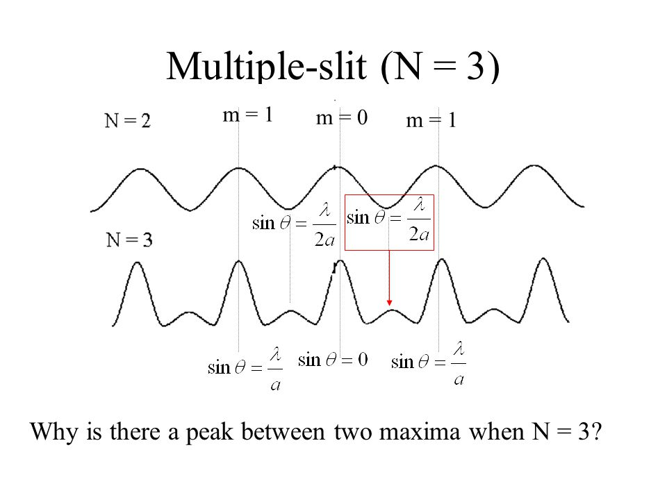 Multiple-slit (N = 3) m = 0 m = 1 Why is there a peak between two maxima when N = 3