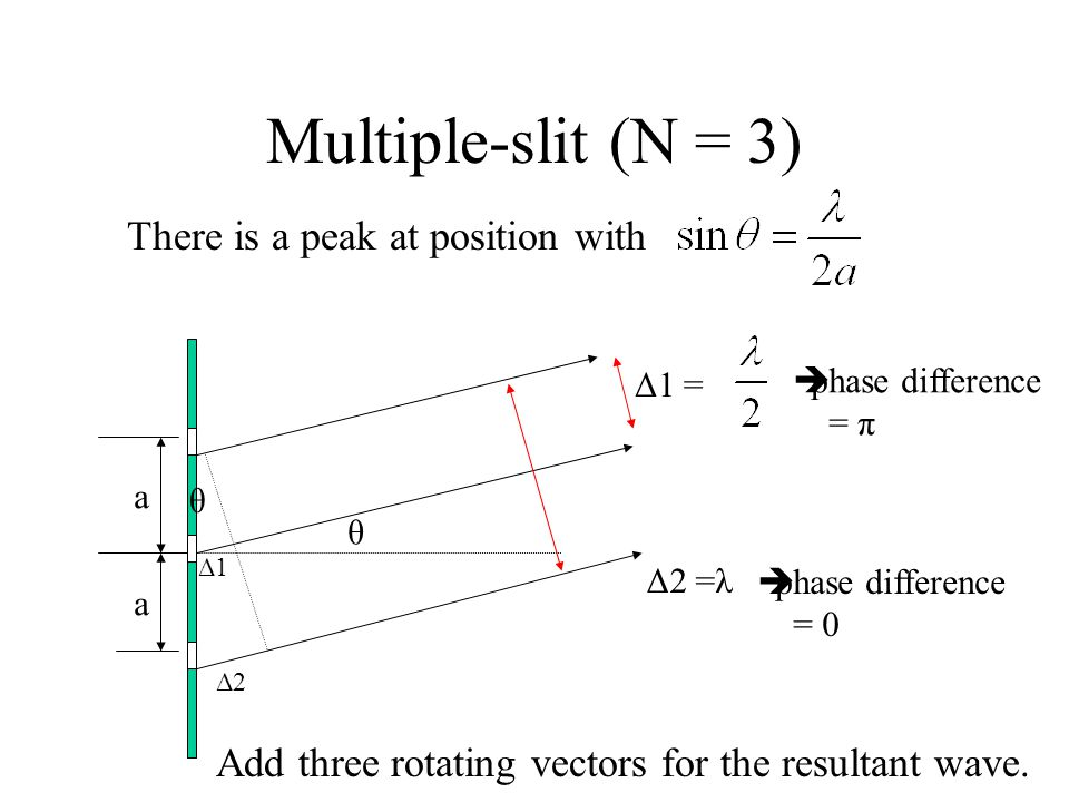 Multiple-slit (N = 3) There is a peak at position with