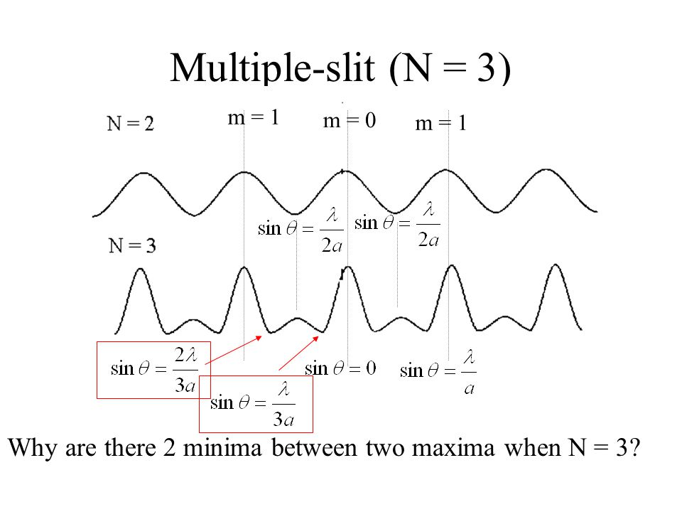 Multiple-slit (N = 3) m = 1 m = 0 m = 1 Why are there 2 minima between two maxima when N = 3