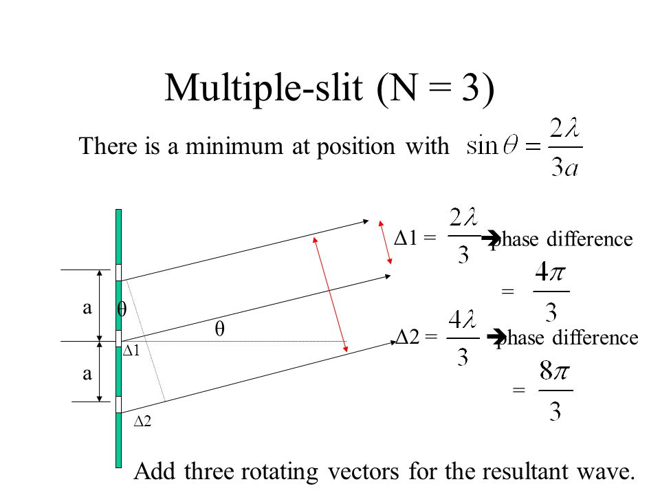Multiple-slit (N = 3) There is a minimum at position with