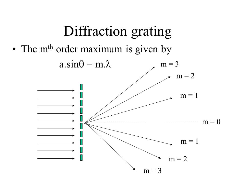 Diffraction grating The mth order maximum is given by a.sin = m.