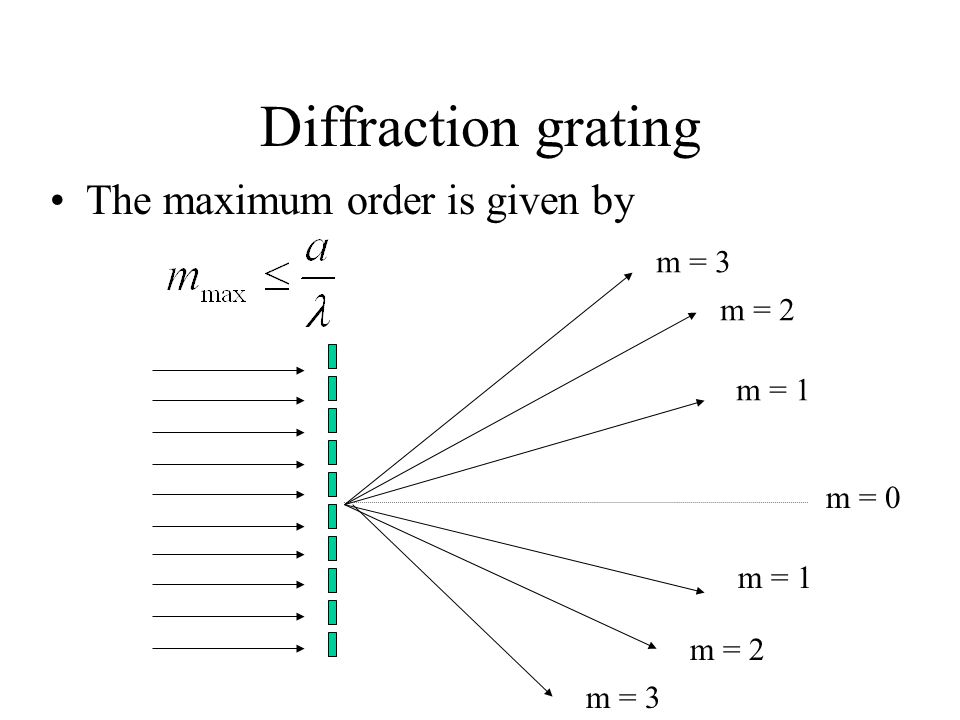 Diffraction grating The maximum order is given by m = 3 m = 2 m = 1