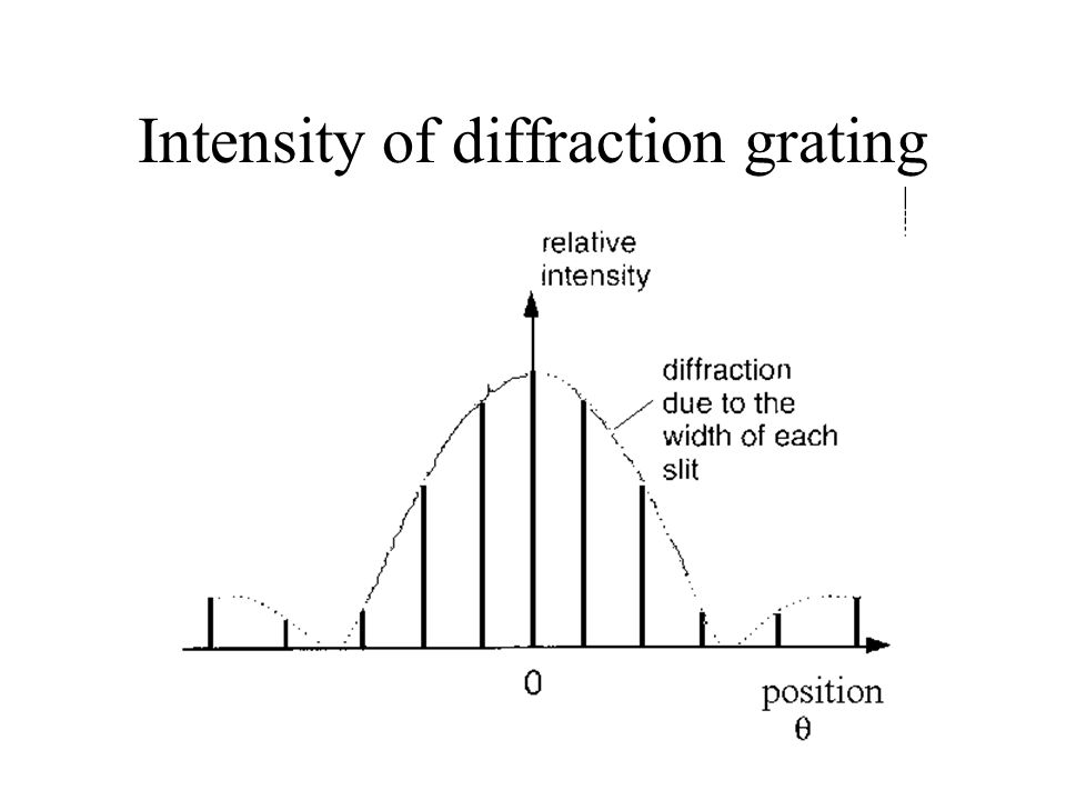 Intensity of diffraction grating