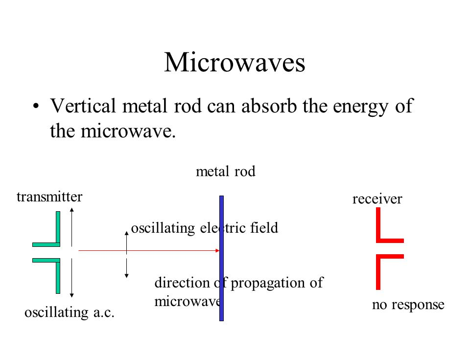 Microwaves Vertical metal rod can absorb the energy of the microwave.