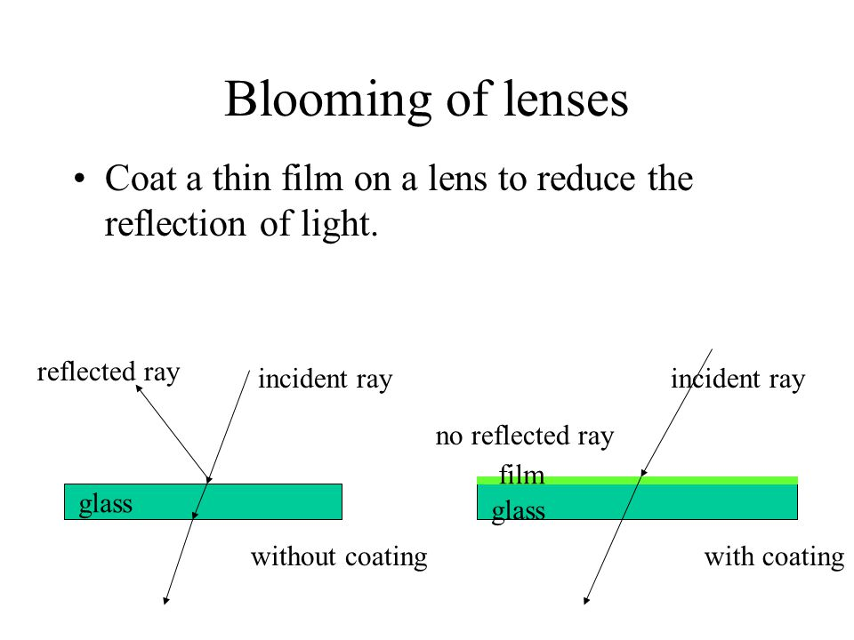 Blooming of lenses Coat a thin film on a lens to reduce the reflection of light. reflected ray. with coating.