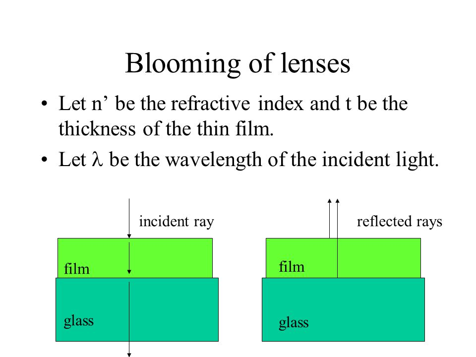 Blooming of lenses Let n' be the refractive index and t be the thickness of the thin film. Let  be the wavelength of the incident light.