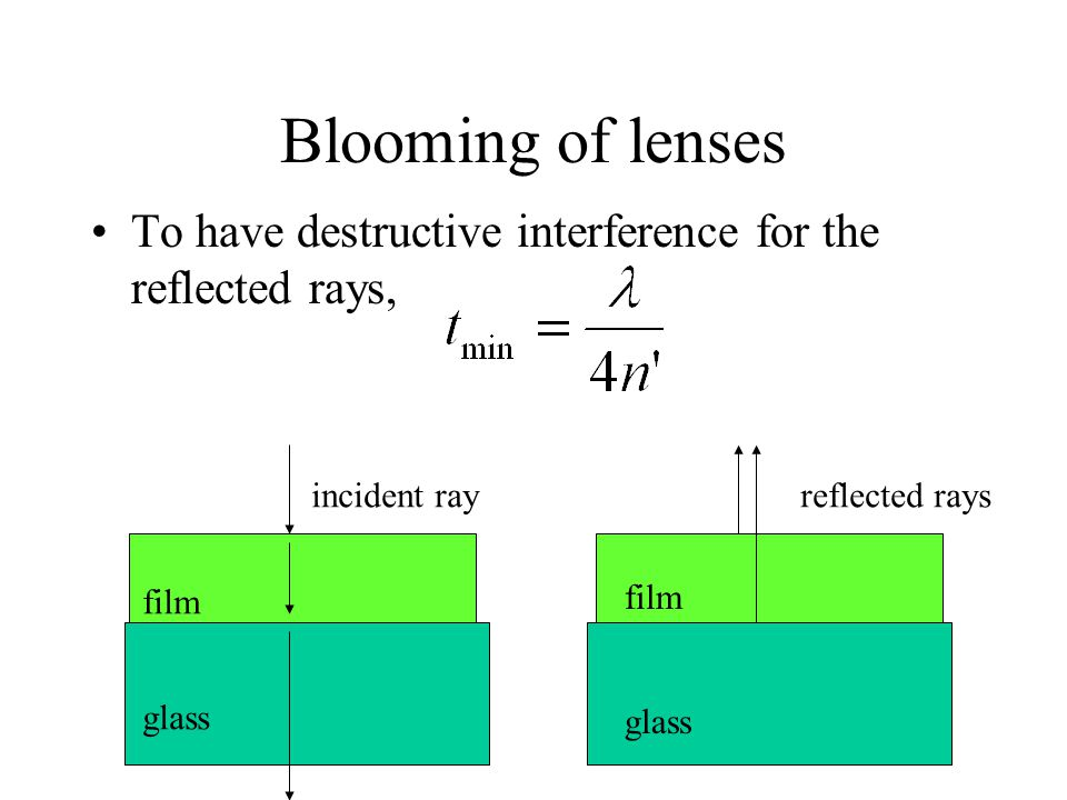 Blooming of lenses To have destructive interference for the reflected rays, incident ray. reflected rays.