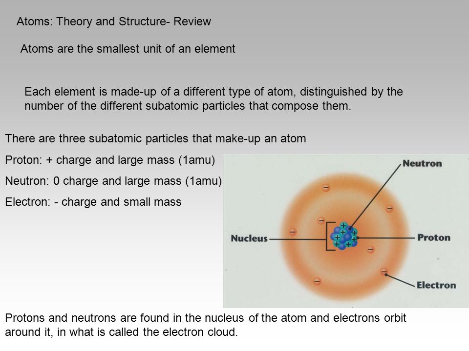Atoms: Theory and Structure- Review