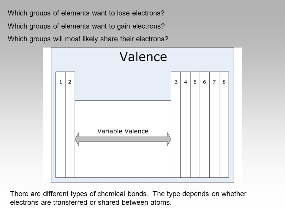 Which groups of elements want to lose electrons