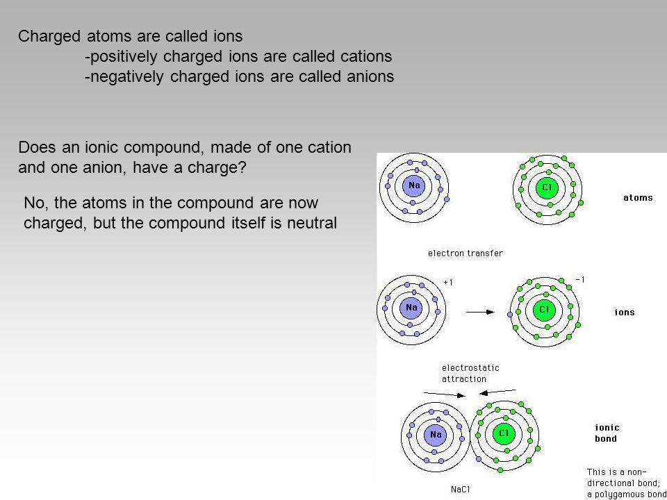 Charged atoms are called ions