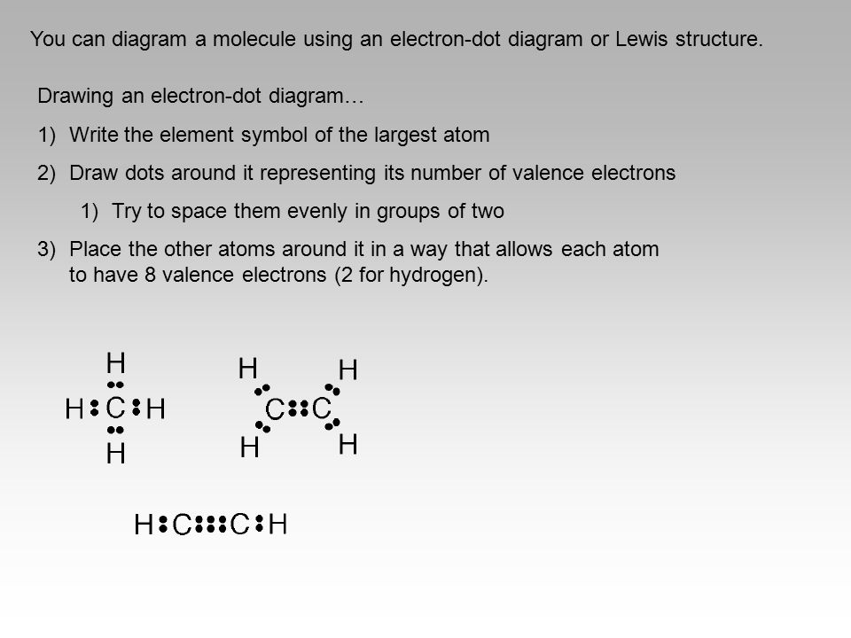 You can diagram a molecule using an electron-dot diagram or Lewis structure.