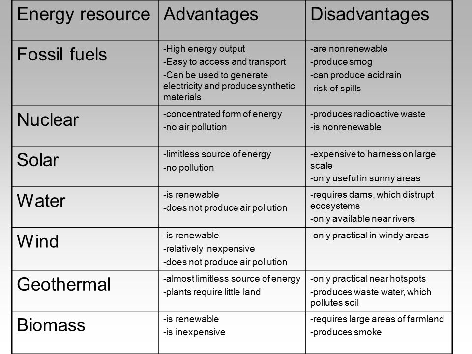 Energy resource Advantages Disadvantages Fossil fuels Nuclear Solar