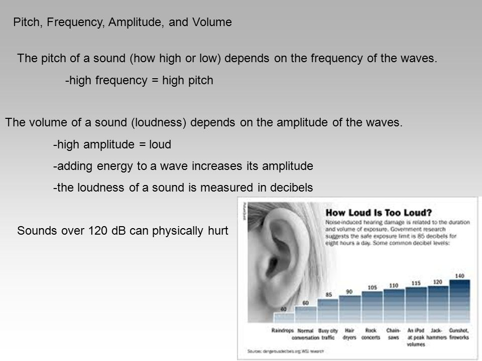 Pitch, Frequency, Amplitude, and Volume