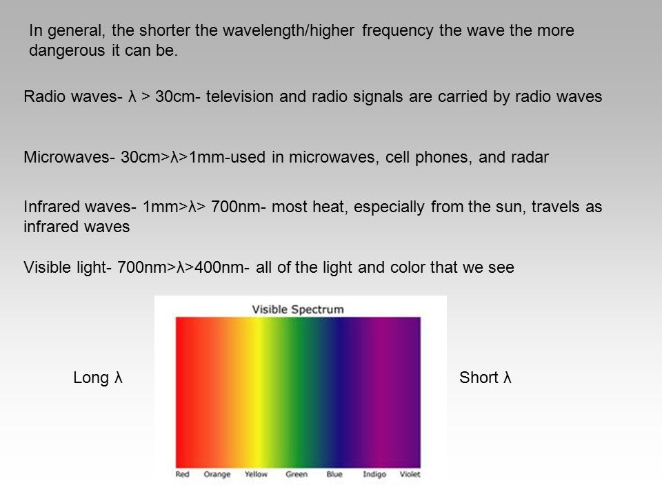 In general, the shorter the wavelength/higher frequency the wave the more dangerous it can be.