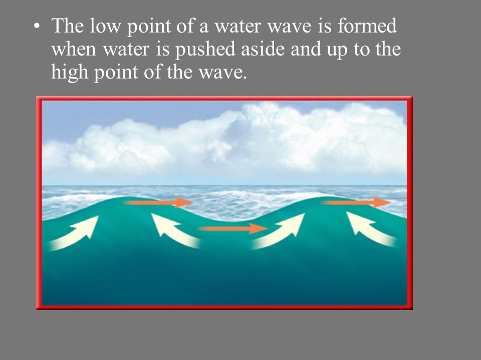 The low point of a water wave is formed when water is pushed aside and up to the high point of the wave.