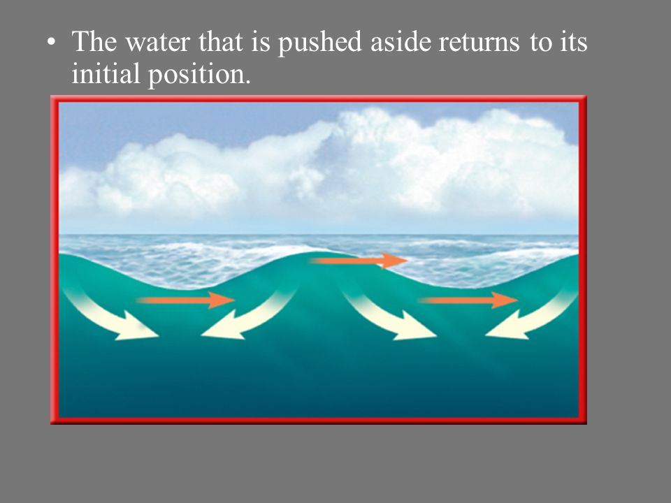 The water that is pushed aside returns to its initial position.