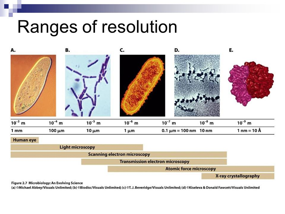 Ranges of resolution