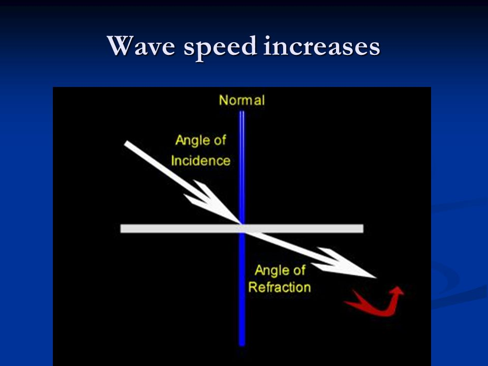 Wave speed increases