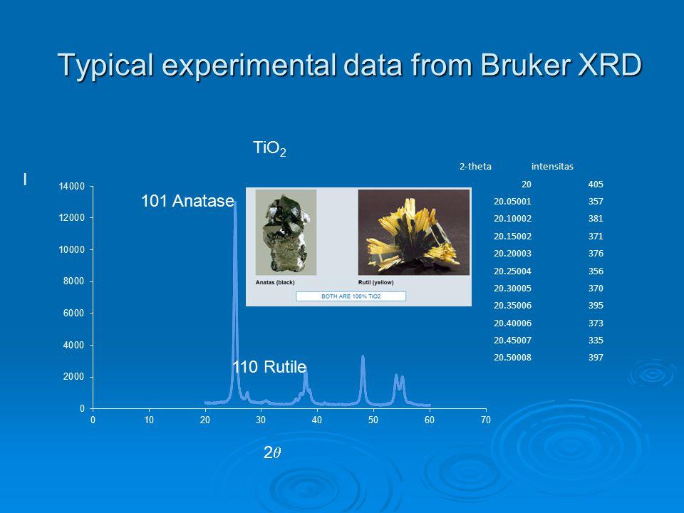 Typical experimental data from Bruker XRD