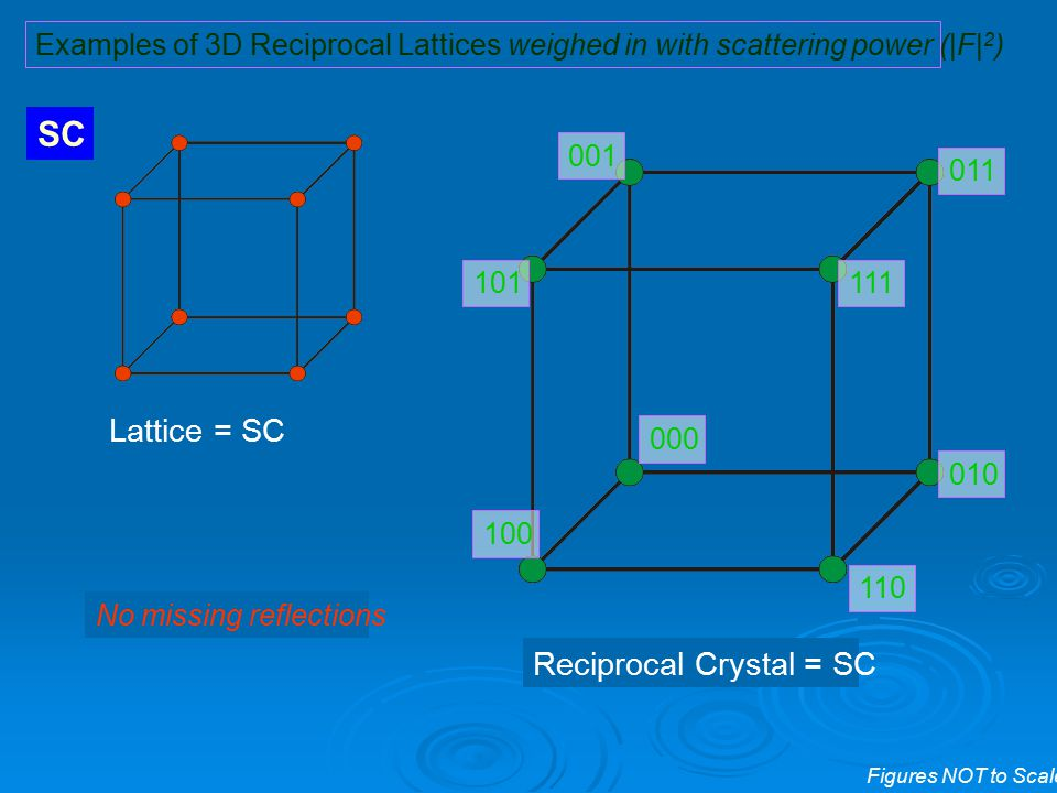 SC Lattice = SC Reciprocal Crystal = SC