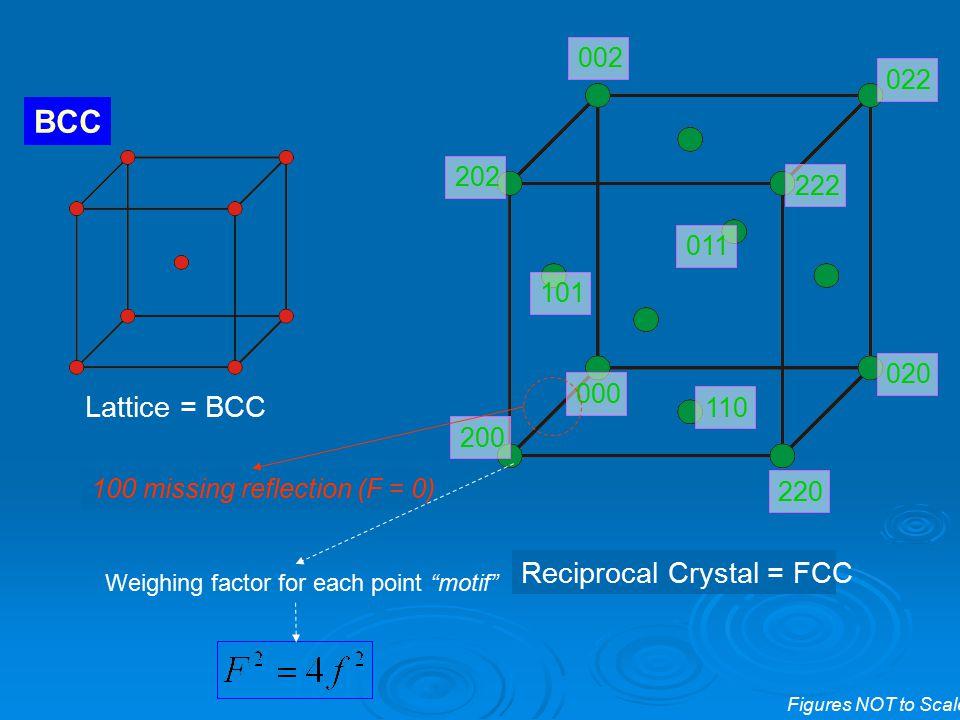 BCC Lattice = BCC Reciprocal Crystal = FCC 002 022 202 222 011 101 020