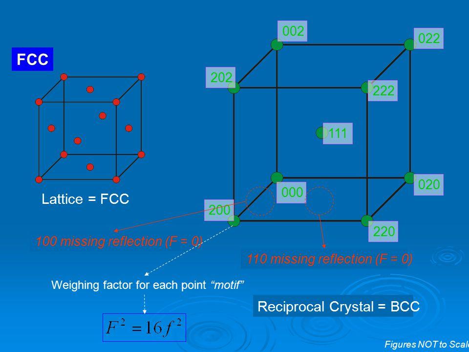 FCC Lattice = FCC Reciprocal Crystal = BCC 002 022 202 222 111 020 000