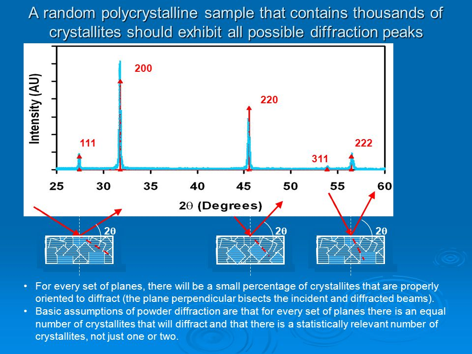 A random polycrystalline sample that contains thousands of crystallites should exhibit all possible diffraction peaks