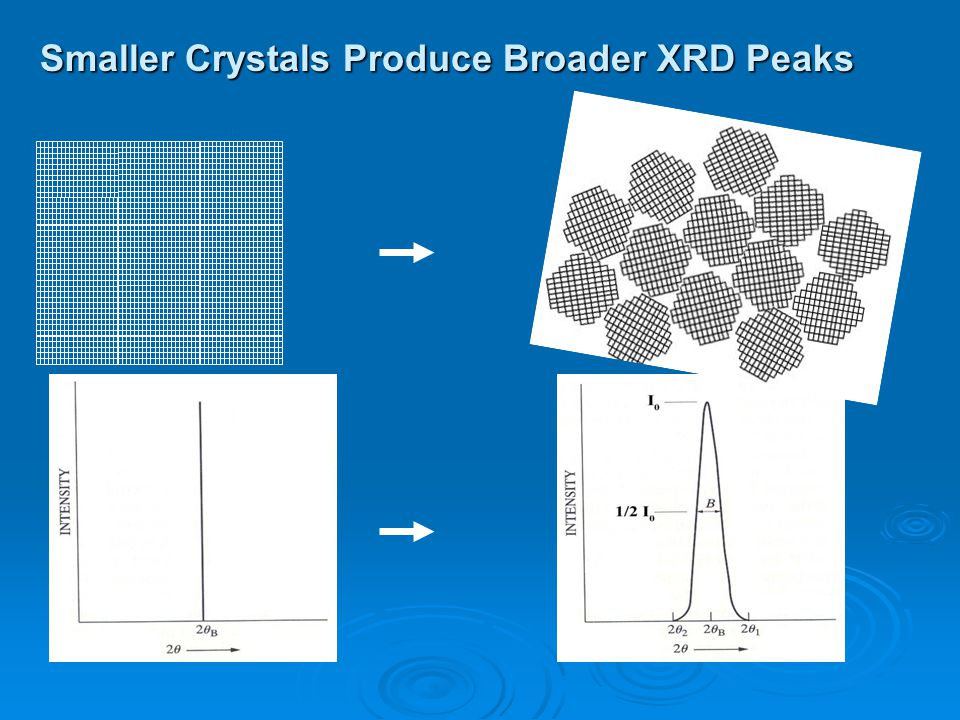 Smaller Crystals Produce Broader XRD Peaks