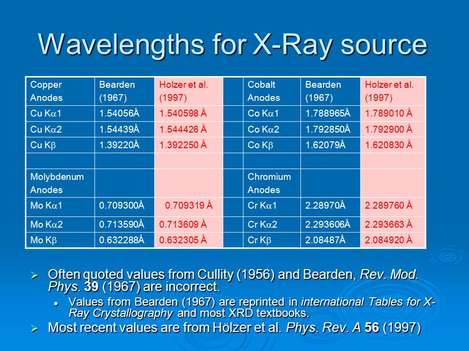 Wavelengths for X-Ray source